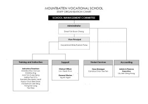 MOUNTBATTEN VOCATIONAL SCHOOL Org Chart Jan 2021.pdf_1