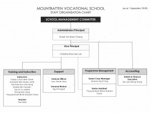 MVS Org Chart 2018